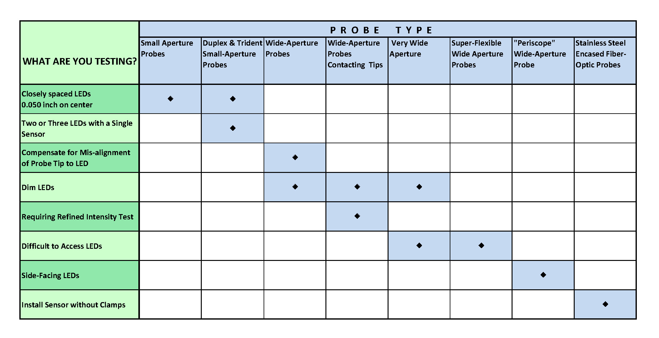 Fiber-Optic Probe Selection Chart